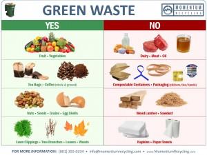 Green Waste Bin Sign